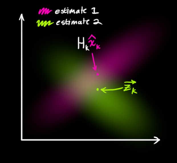 卡尔曼滤波与粒子滤波