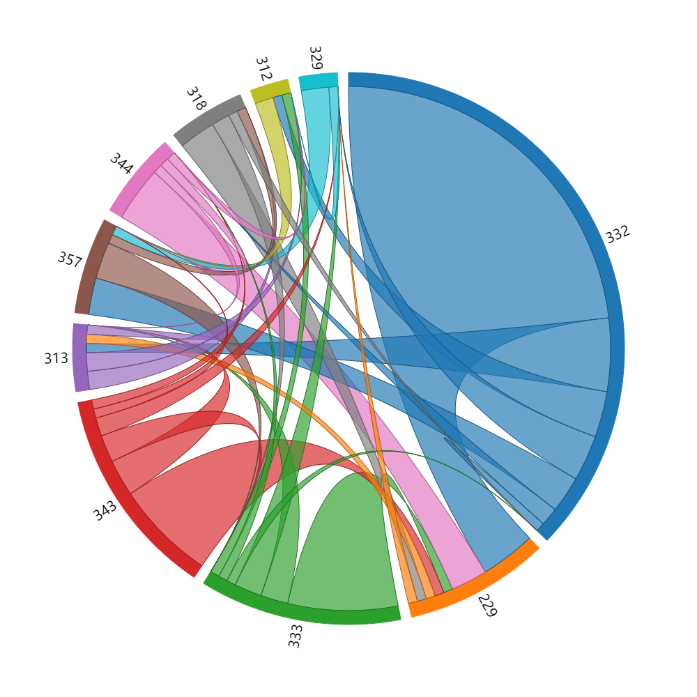 D3实现多对多关联关系弧线图